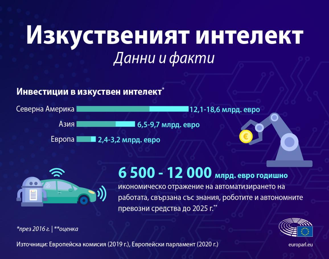 Инфографика за фактите и данните относно изкуствения интелект - ниво на инвестиции и икономическо значение