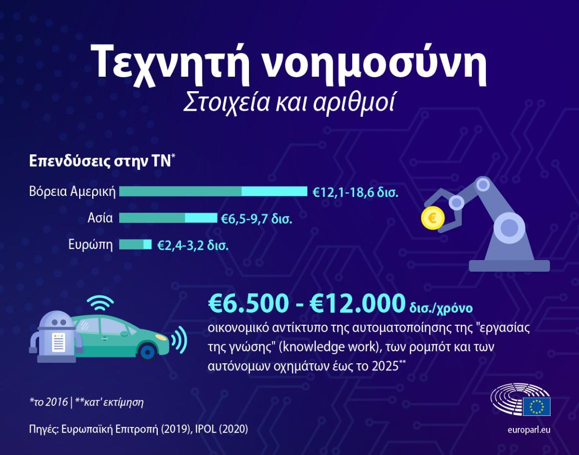 Τεχνητή νοημοσύνη: Στοιχεία και αριθμοί