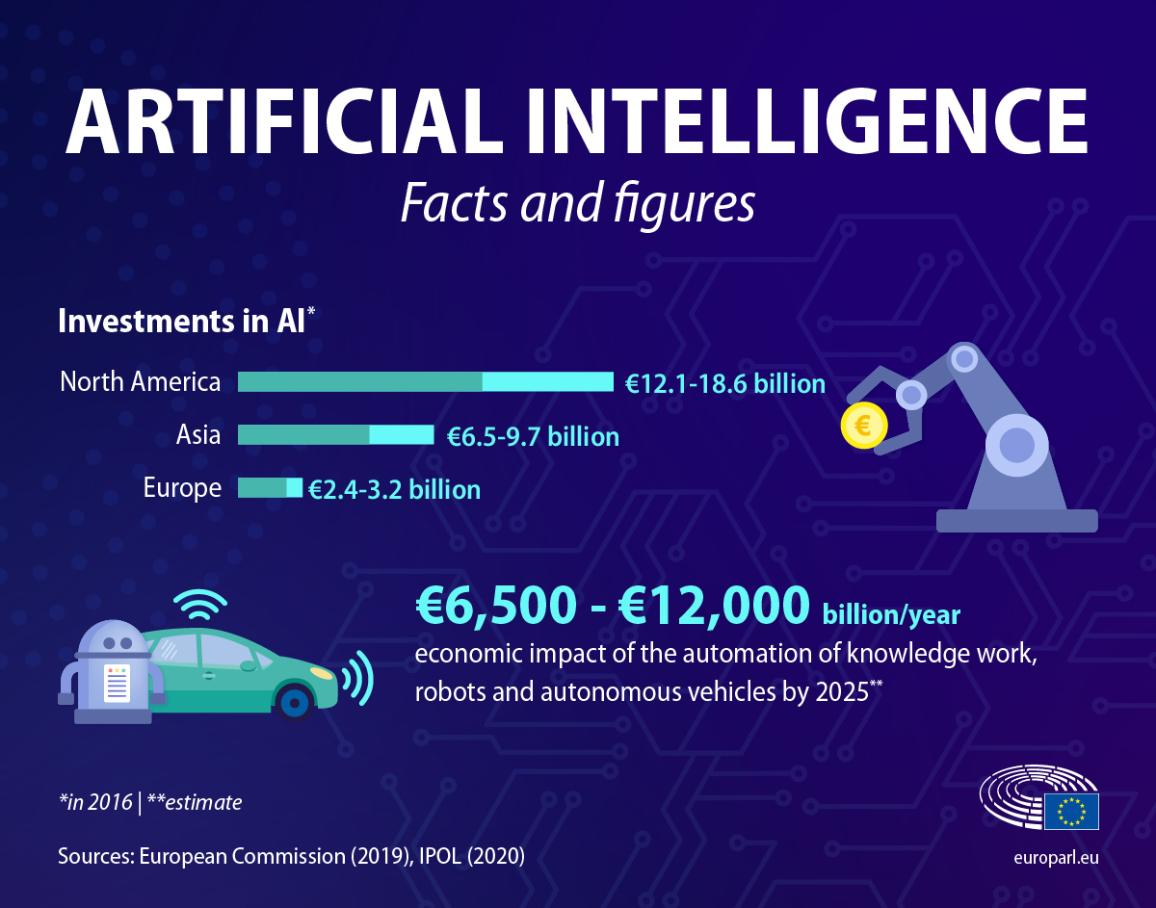 Infographic with facts and figures about artificial intelligence such as the level of investments and the economic importance
