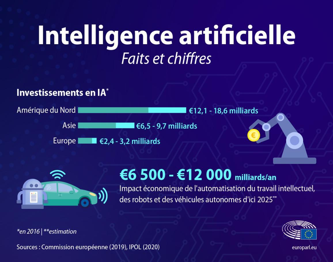 Infographie sur l'intelligence artificielle, montrant son importance dans la sphère économique et sociale