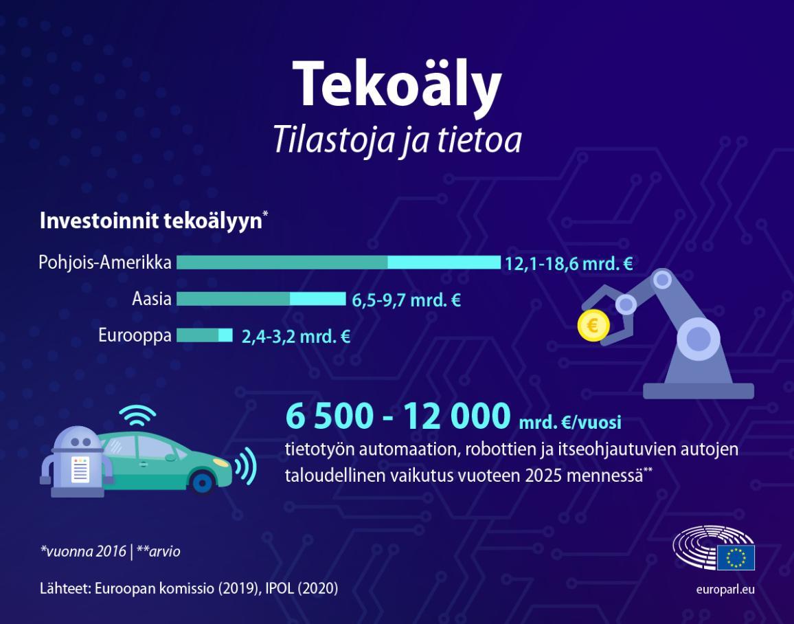 Infografiikka tekoälyn tilastoista. Komissio haluaa lisätä sekä yksityisen että julkisen sektorin investointeja tekoälyyn 20 miljardiin euroon vuodessa.