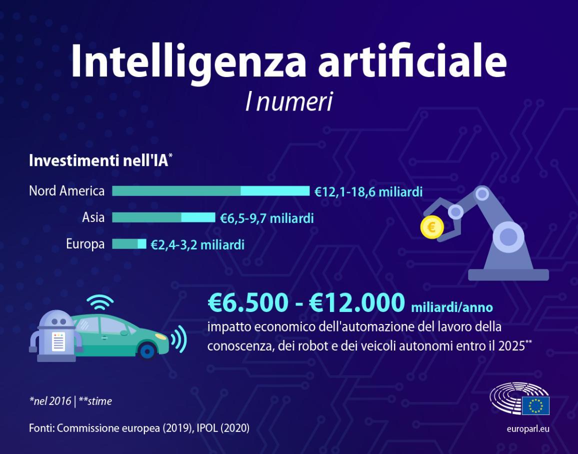 Infografica con numeri e informazioni sull'intelligenza artificiale come il livello degli investimenti (2,4-3,2 miliardi di euro in Europa) e l'impatto economico entro il 2025 (tra i 6.500 e i 12.000 miliardi l'anno).