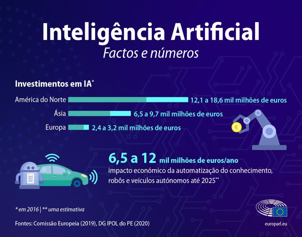 Infografia com factos e números sobre a Inteligência Artificial tais como o nível de investimentos e a importância económica do setor