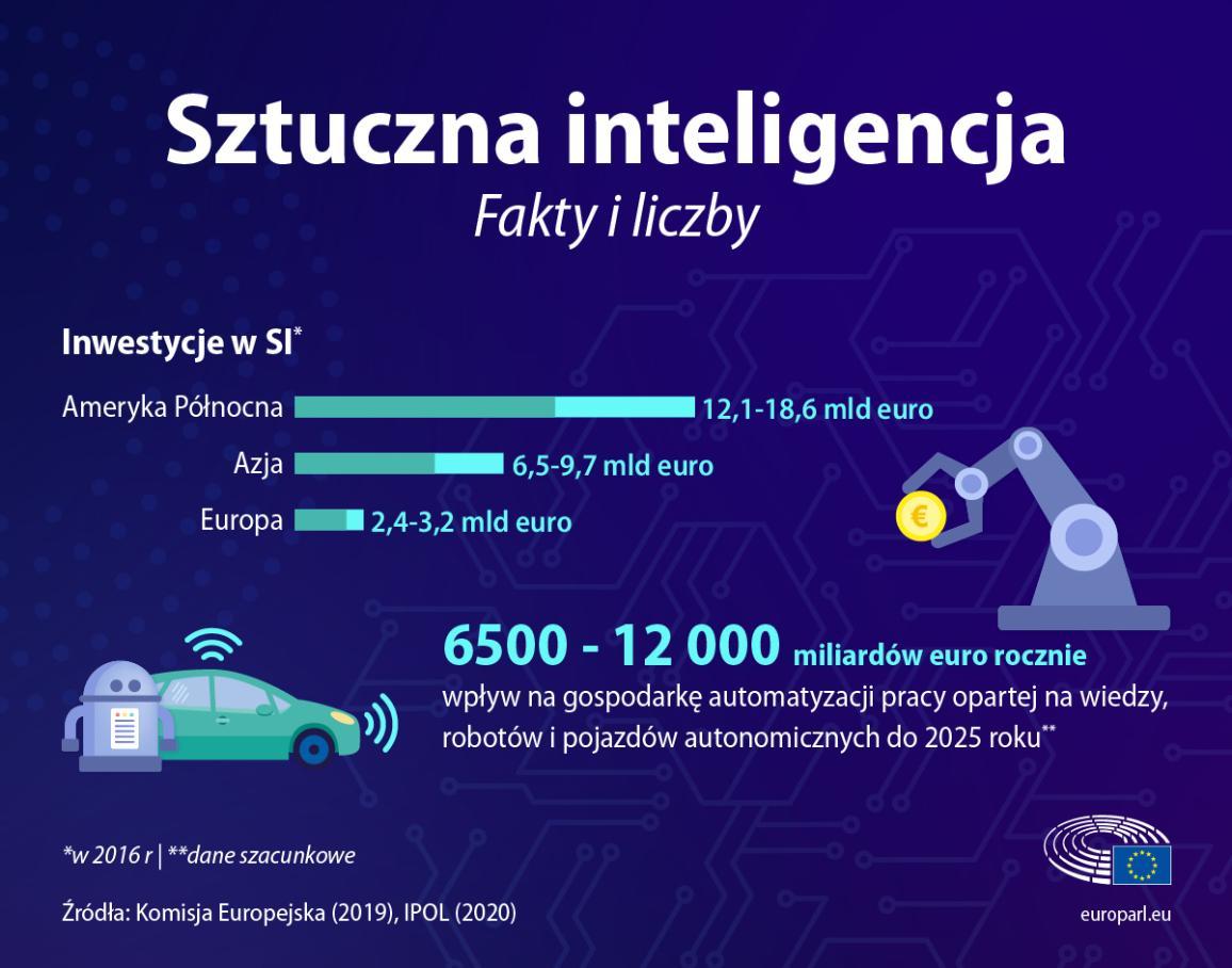 Infografika z faktami i liczbami dotyczącymi sztucznej inteligencji, takimi jak poziom inwestycji i znaczenie gospodarcze
