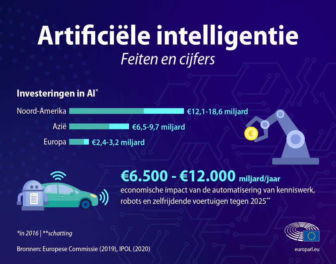 Infografiek met feiten en cijfers over artificiële intelligentie - inclusief investeringen in AI en de economische impact