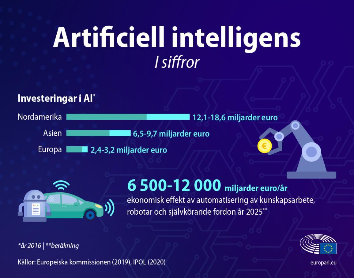 Grafik med fakta och figurer om artificiell intelligens. Visar ekonomiska siffror gällande investeringar i AI