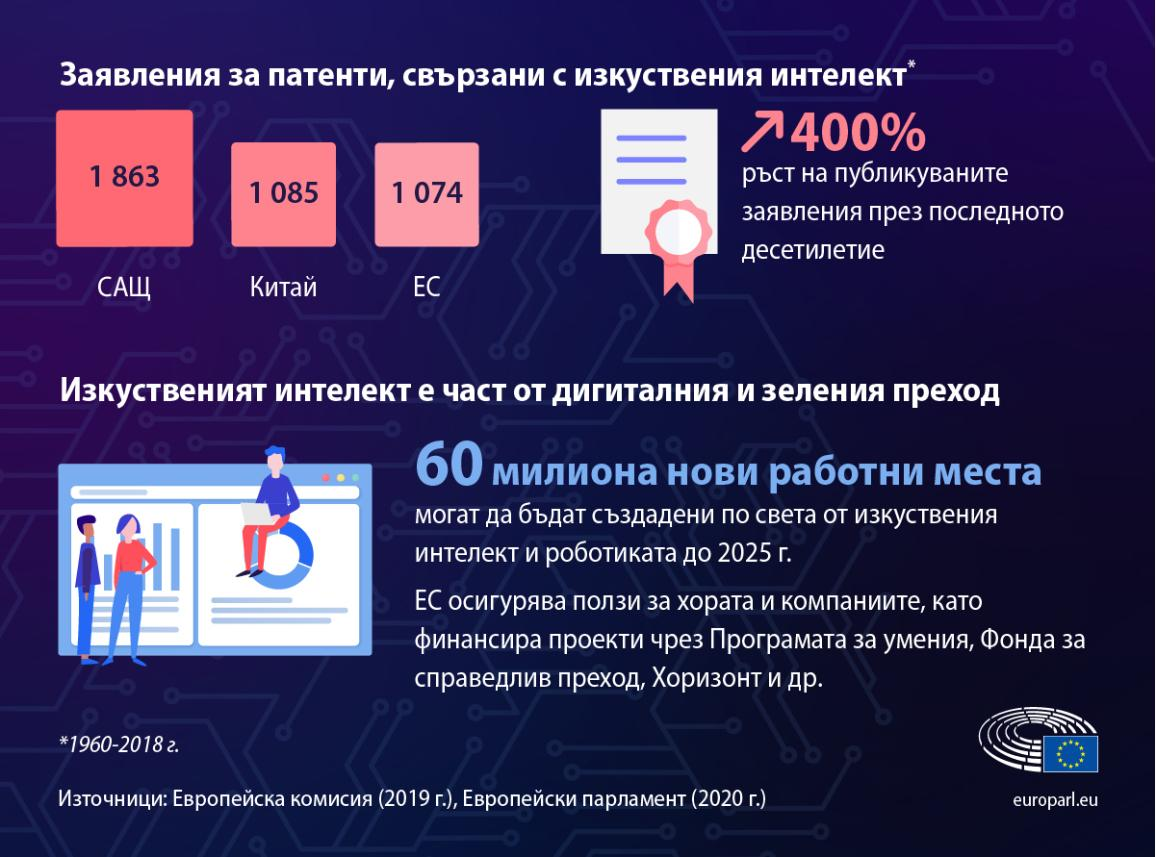 Инфографика за фактите и данните относно изкуствения интелект - брой на заявления за патенти и брой потенциални нови работни места до 2025 г.