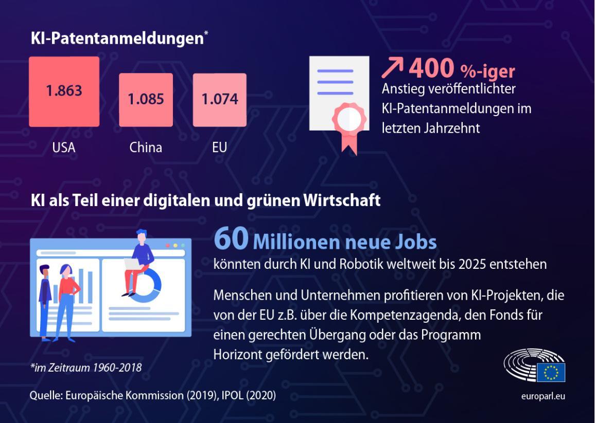 Die Infografik zeigt Zahlen und Fakten zu KI wie die Zahl an KI-Patentanmeldungen oder an Arbeitplätzen, die bis 2025 entstehen könnten