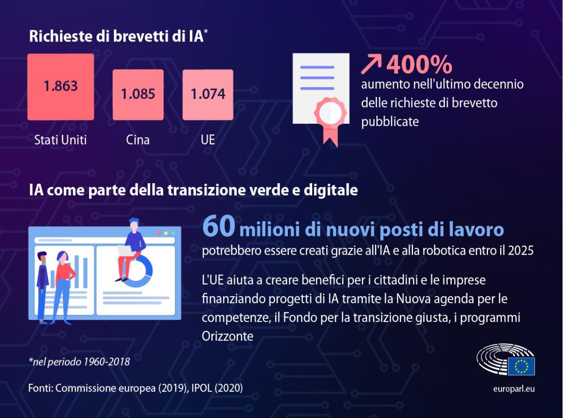 Infografica con numeri e informazioni sull'intelligenza artificiale come le cifre delle richieste di brevetti di IA (1.074 in UE) e quanti posti di lavoro potrebbero essere creati entro il 2025: 60 milioni.
