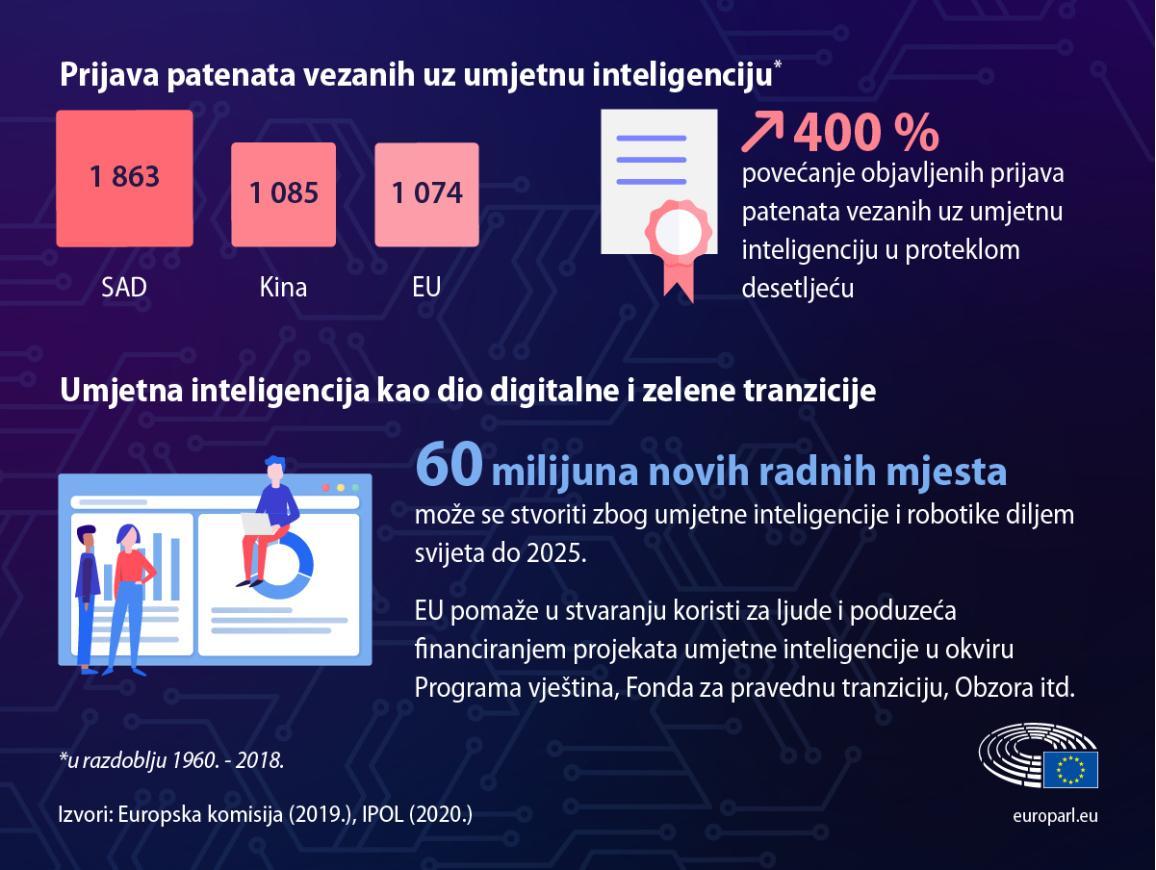 Činjenice i brojke o patentima i radnim mjestima vezanim uz umjetnu inteligenciju