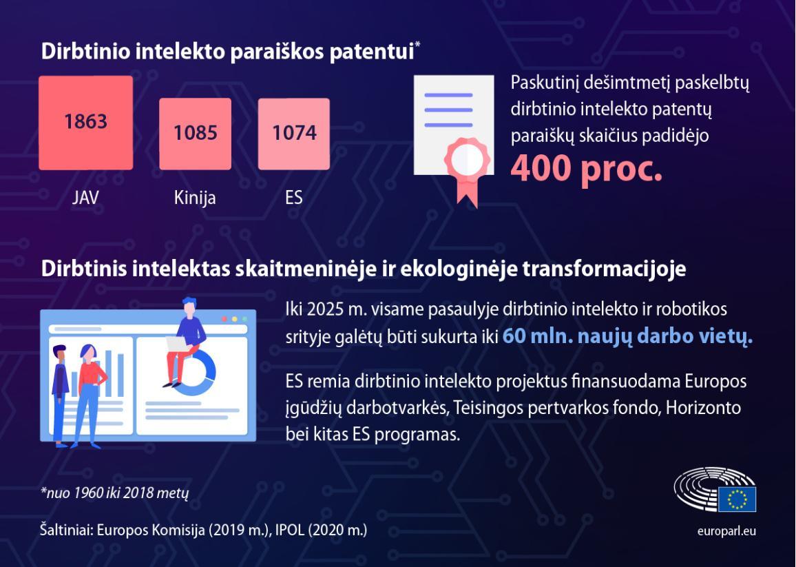Dirbtinis intelektas skaitmeninėje ir ekologinėje transformacijoje