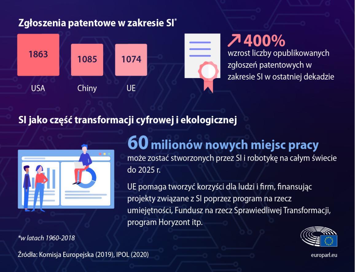 Infografika z faktami i liczbami dotyczącymi sztucznej inteligencji, takimi jak liczba zgłoszeń patentowych na sztuczną inteligencję i liczba miejsc pracy, które mogą powstać do 2025 roku