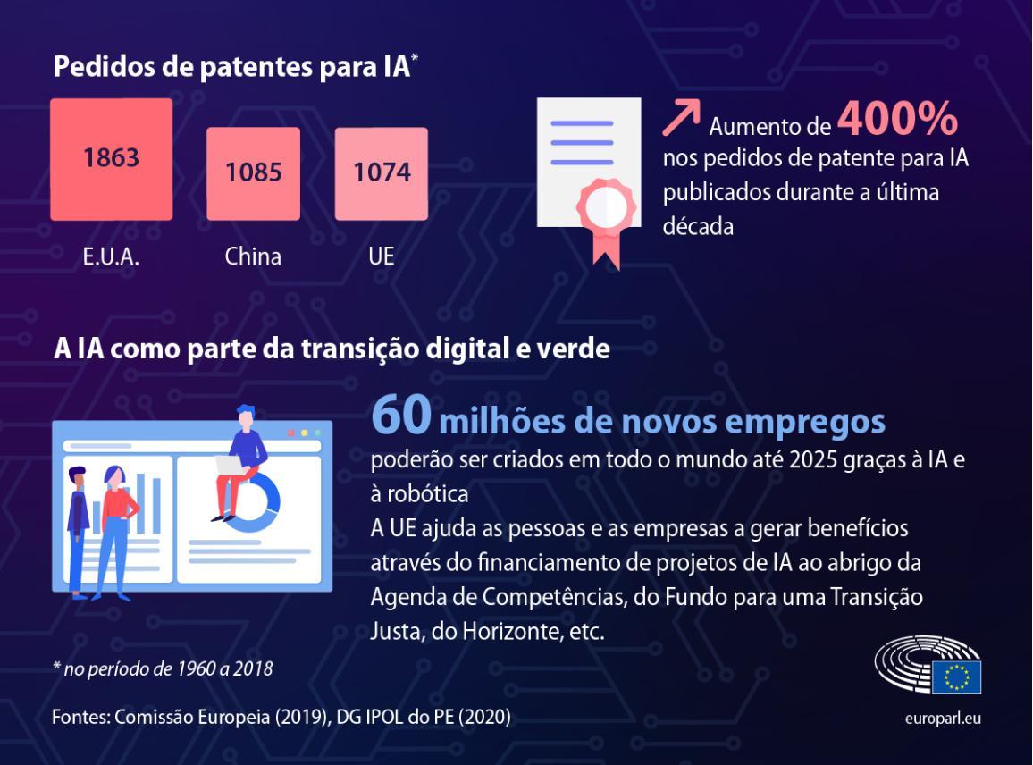 Dados sobre o número de pedidos de patentes de IA e o número de postos de trabalho que a IA pode ajudar a criar até 202