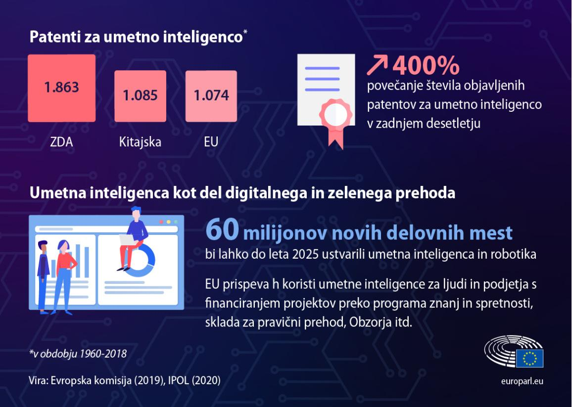 Infographic with facts and figures about artificial intelligence such the number of AI patent applications and the number of jobs that could be created by 2025