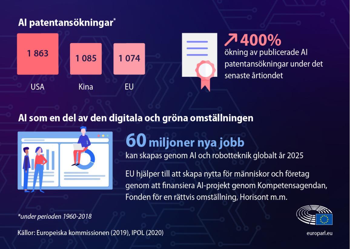 Grafik med fakta och figurer om artificiell intelligens och siffror på hur många patentansökningar som skickats in. Även hur många nya jobb som kan skapas fram till 2035 med hjälp av AI