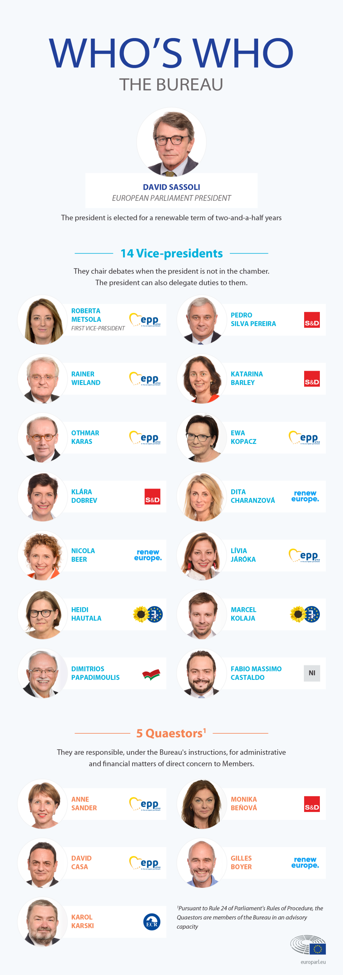 Infographic displaying who's who at the Bureau (short).