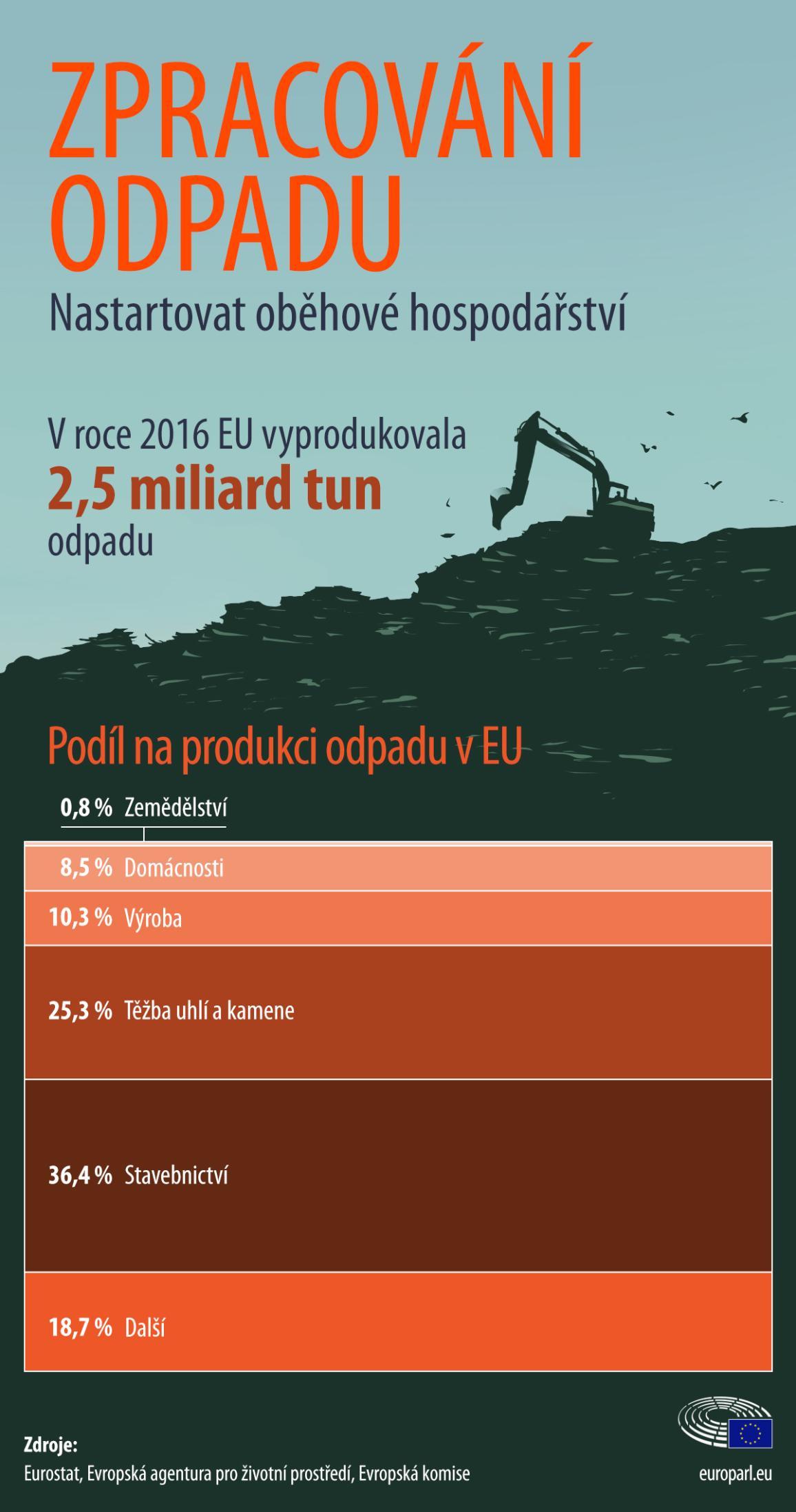Infografika: Podíl na tvorbě odpadu podle sektorů