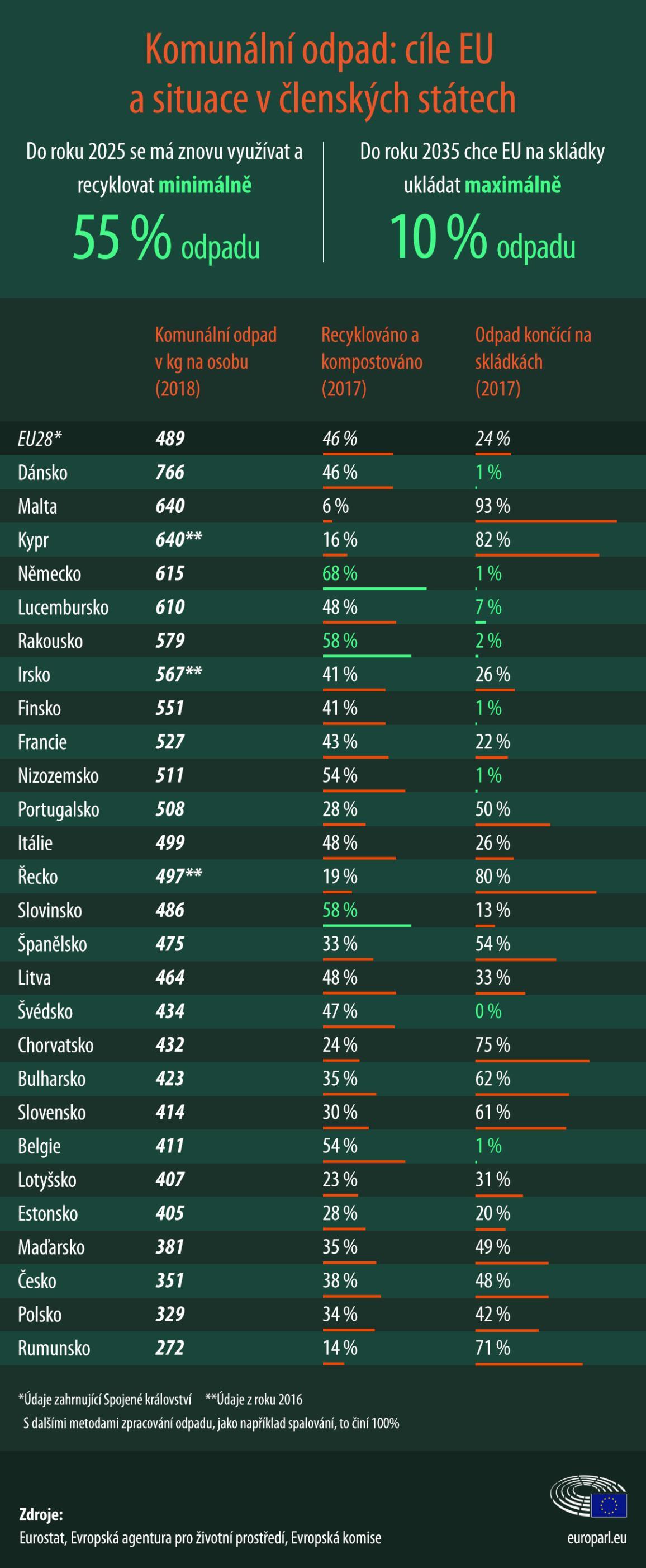 Infografika: Kde končí komunální odpad v zemích EU