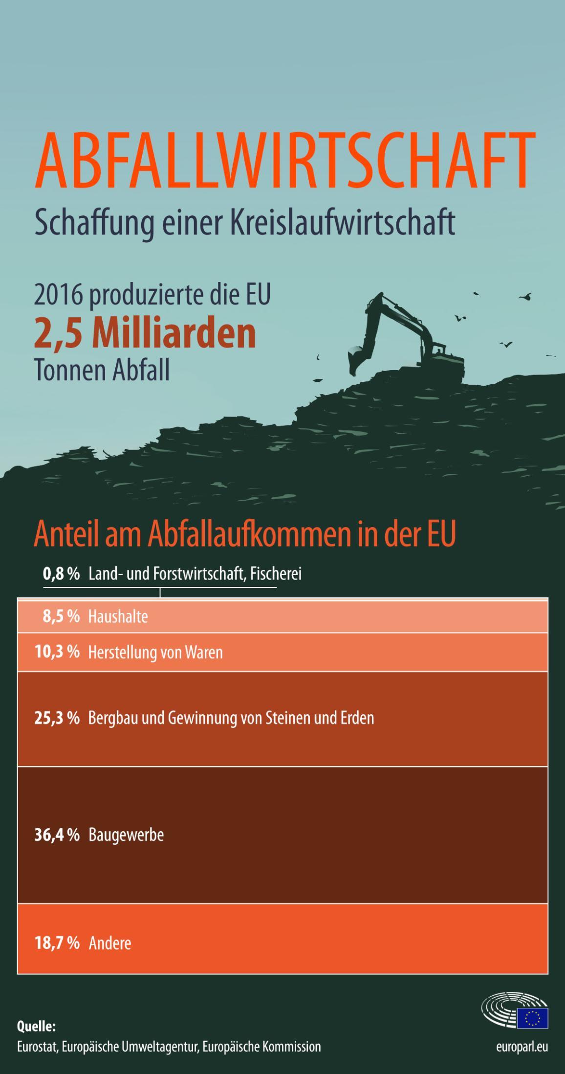 Infografik über die Schaffung einer Kreislaufwirtschaft mit Abfallaufkommen nach Sektoren