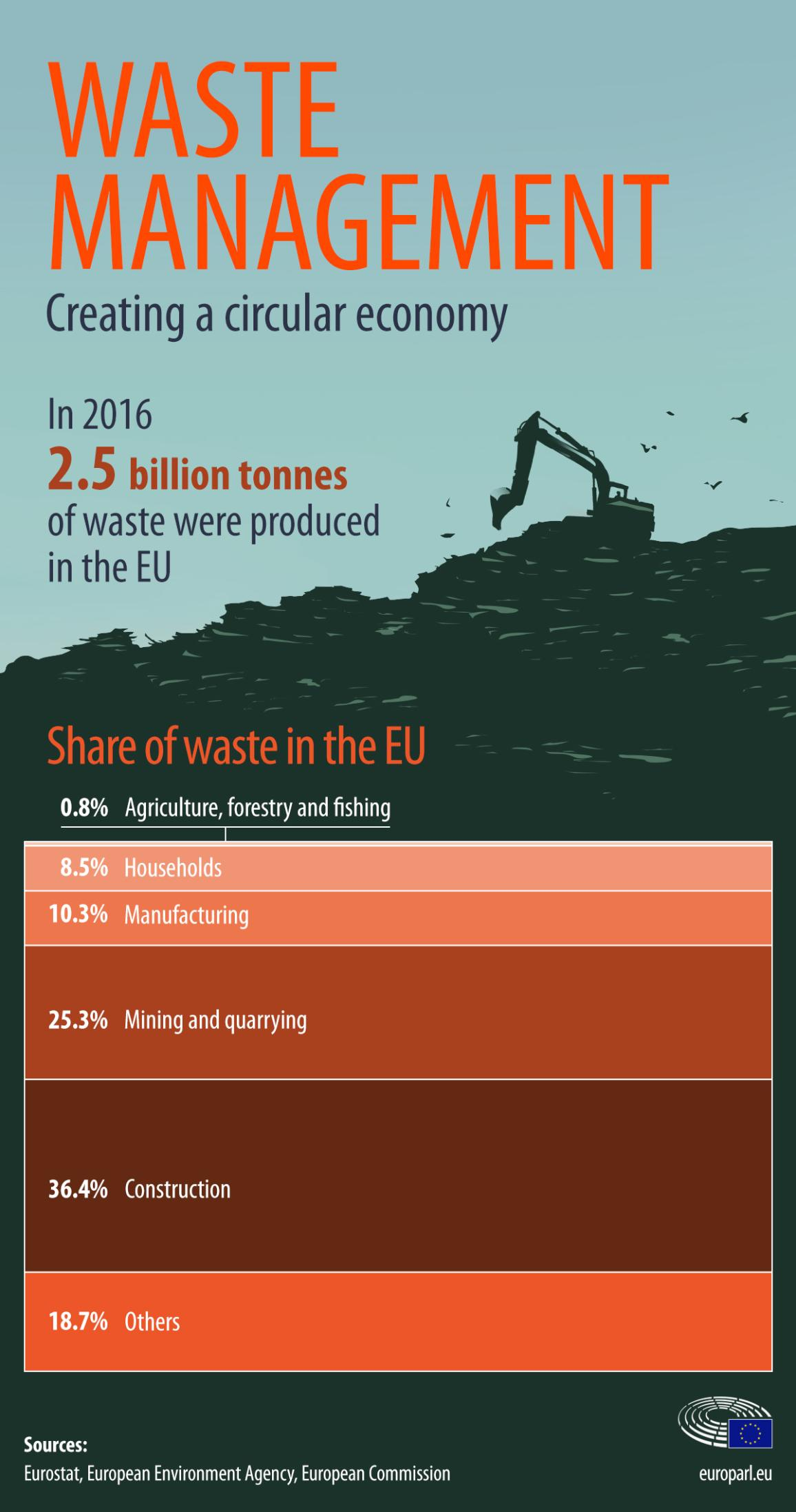 Infographic on waste management: creating a circular economy