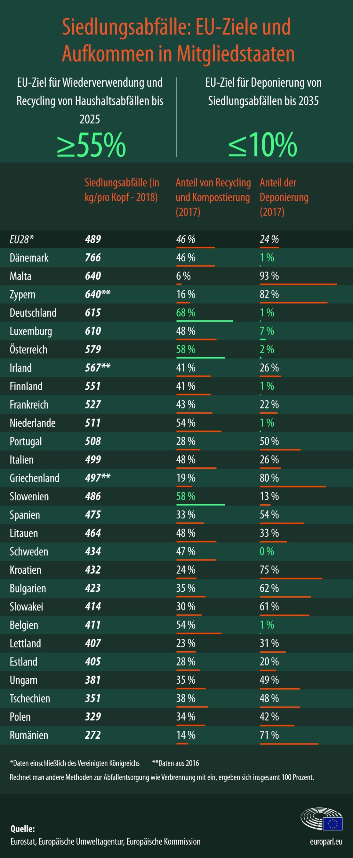 Infografik über die Abfallwirtschaft: EU-Ziele und Aufkommen in den Mitgliedstaaten