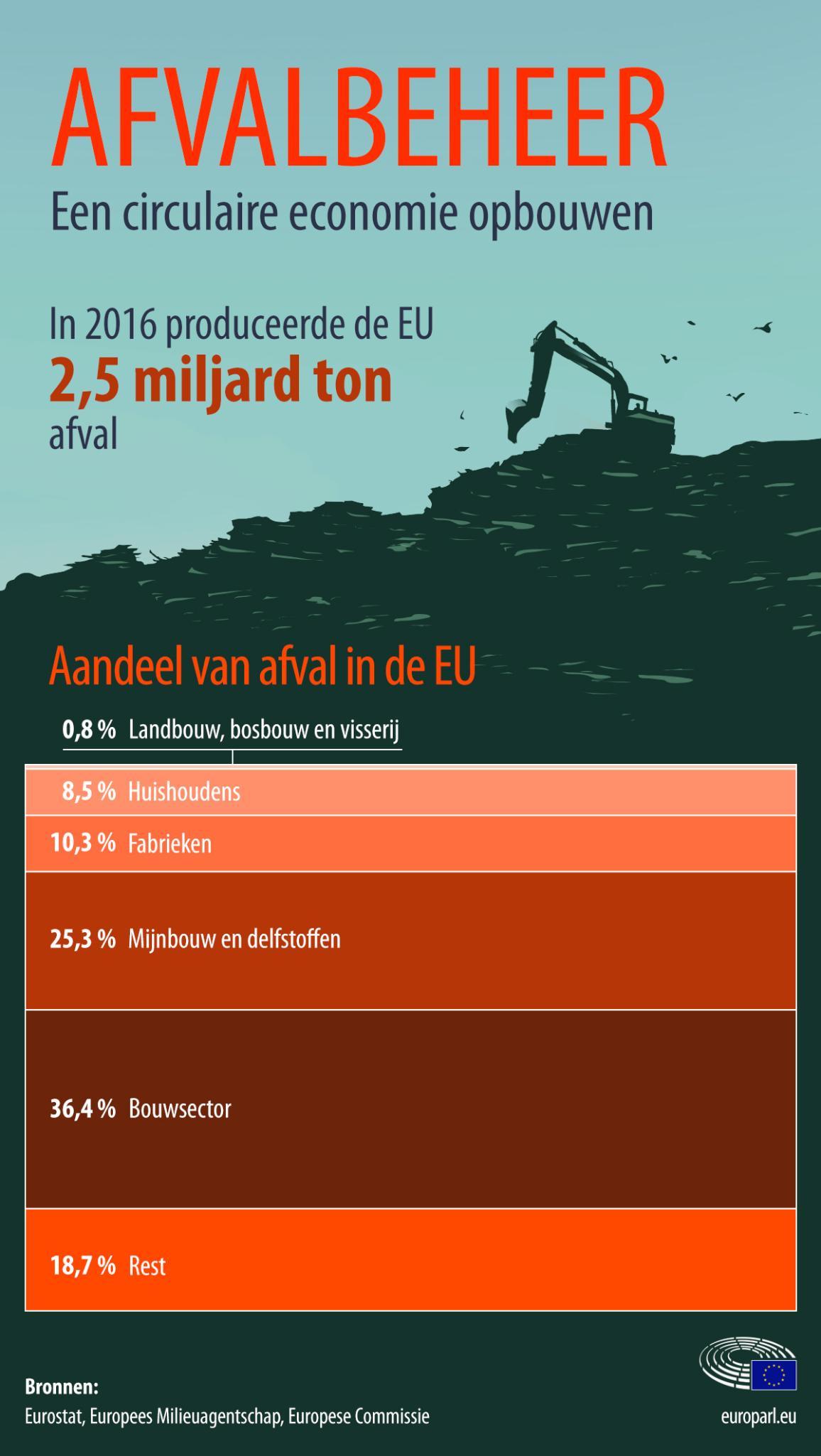 Infografiek: Afvalbeheer per sector