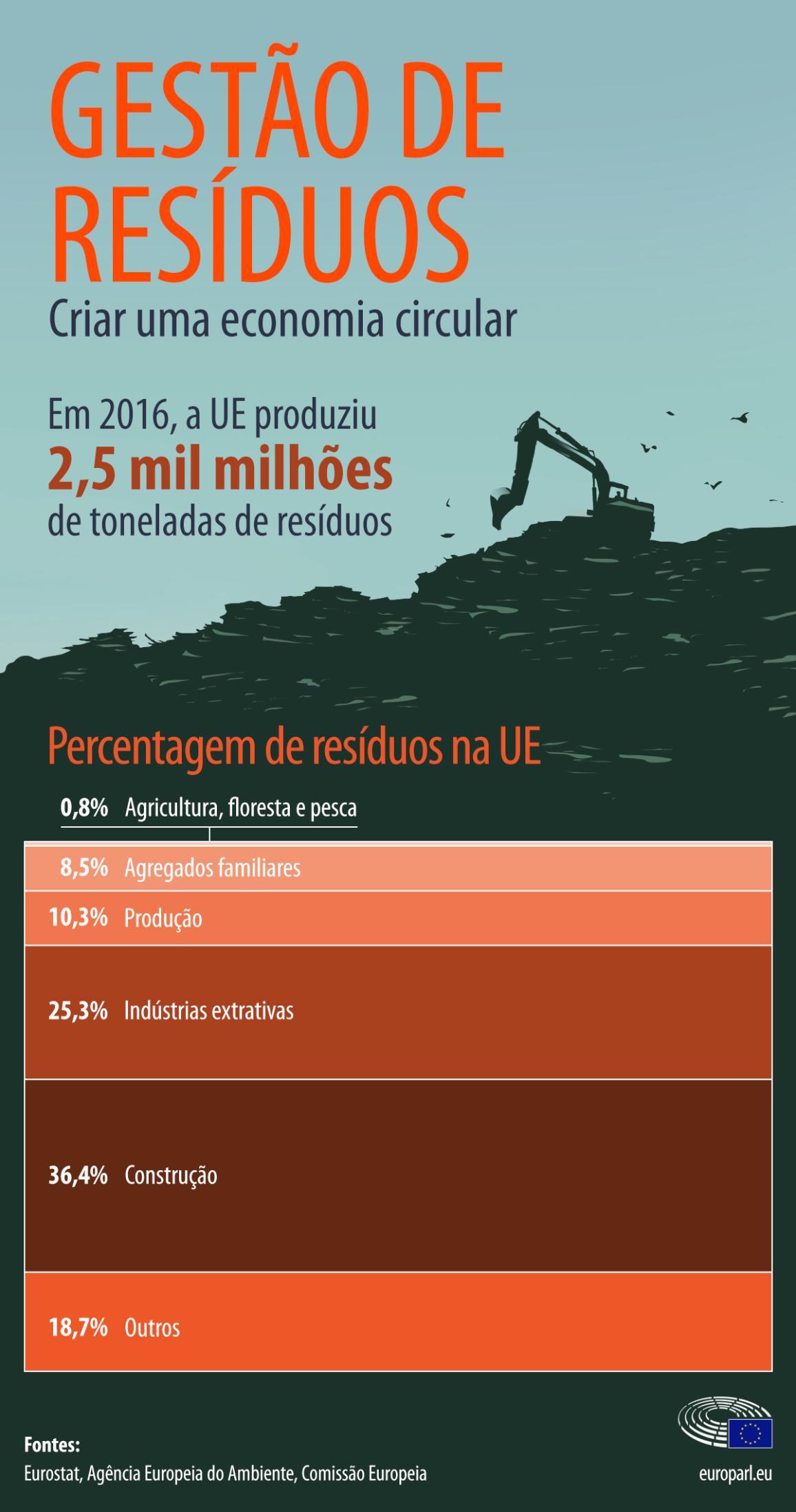 Uma infografia da proporção de resíduos por setor