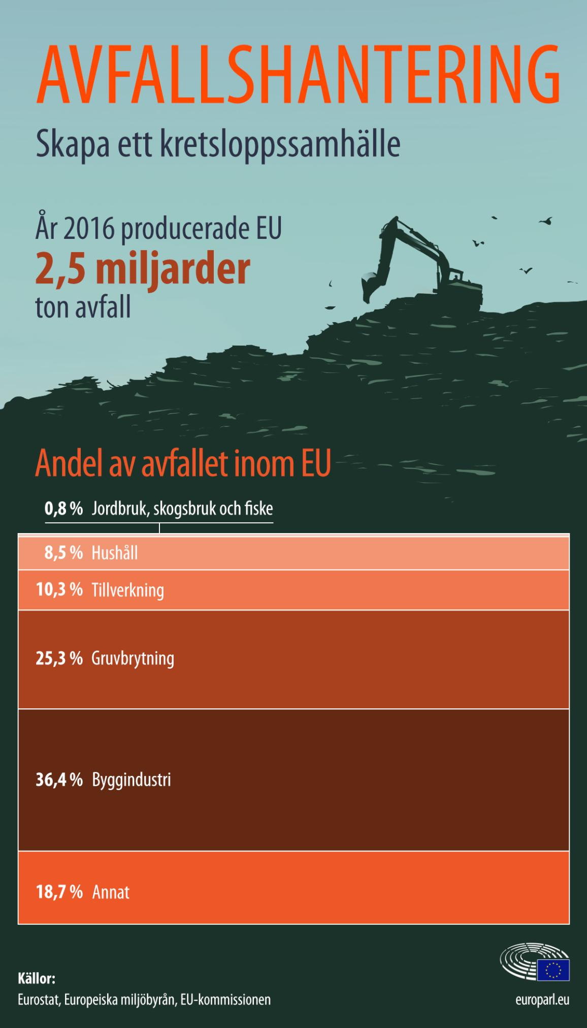 Grafik om avfallets ursprung