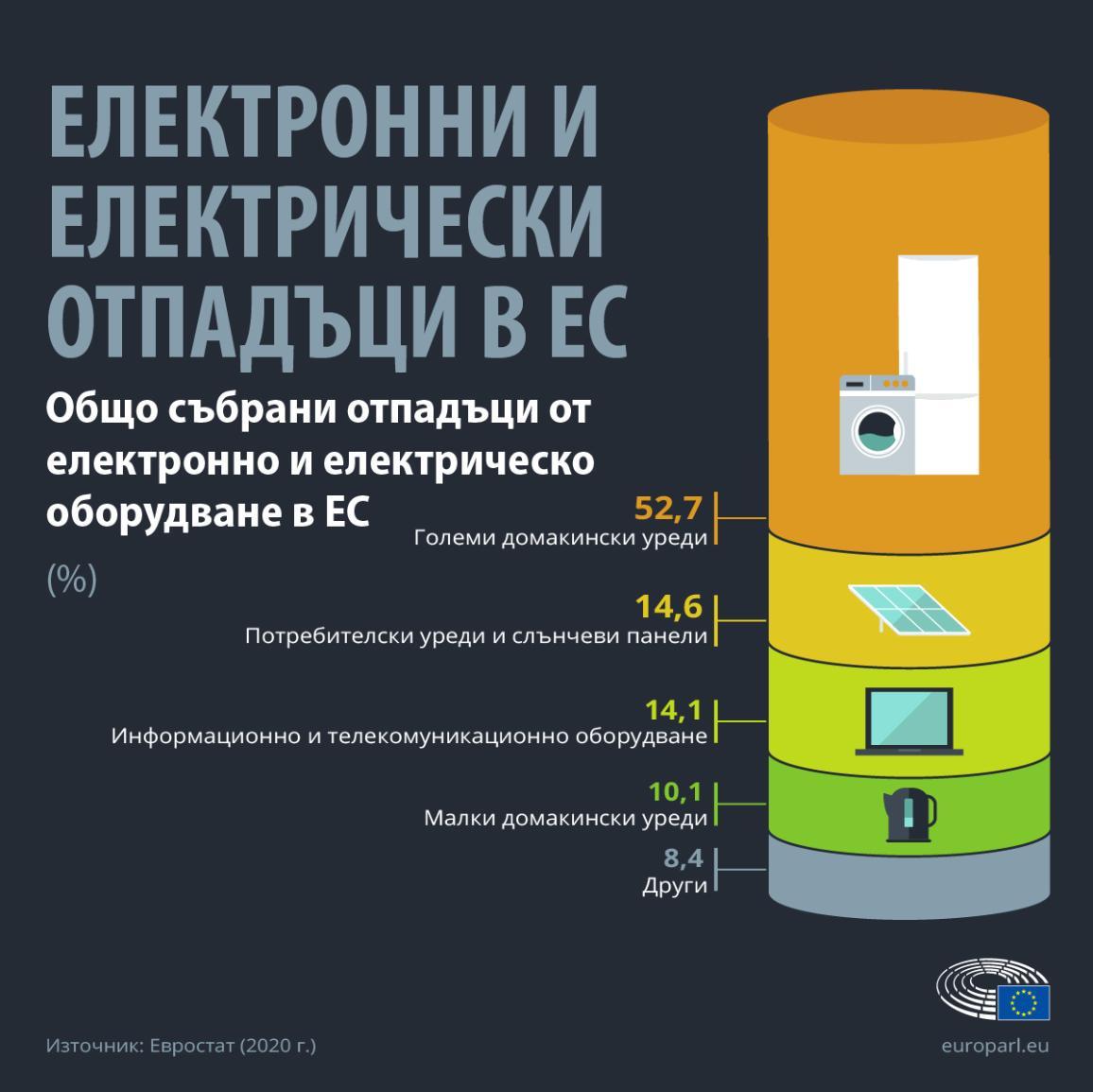 Инфографика, показваща процента на отпадъците от електрическо и електронно оборудване по видове уреди в ЕС