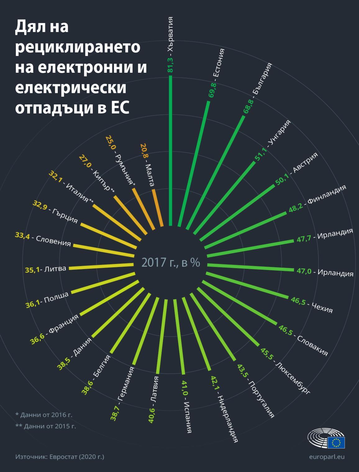 Инфографика, показваща процента на рециклиране на отпадъците от електрическо и електронно оборудване по държави от ЕС