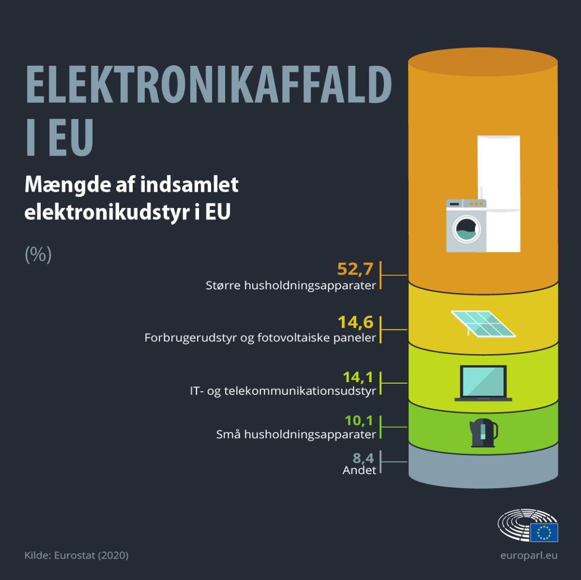 Infografik, der viser procentdelen af e-affald pr. apparattype i EU.