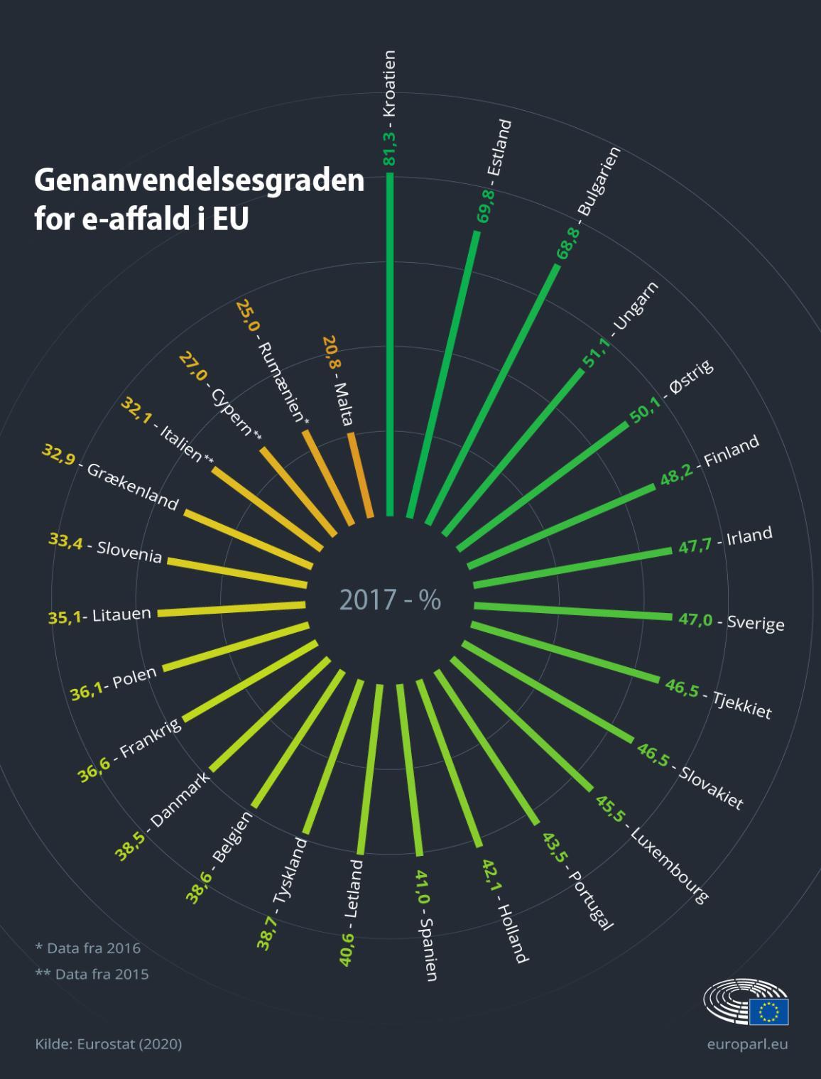 Infografik, der viser genanvendelsesprocenterne for e-affald i de enkelte EU-lande