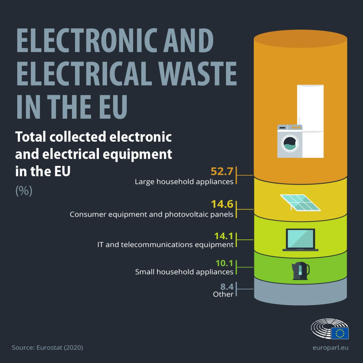 Infographic on electronic and electrical waste in the EU