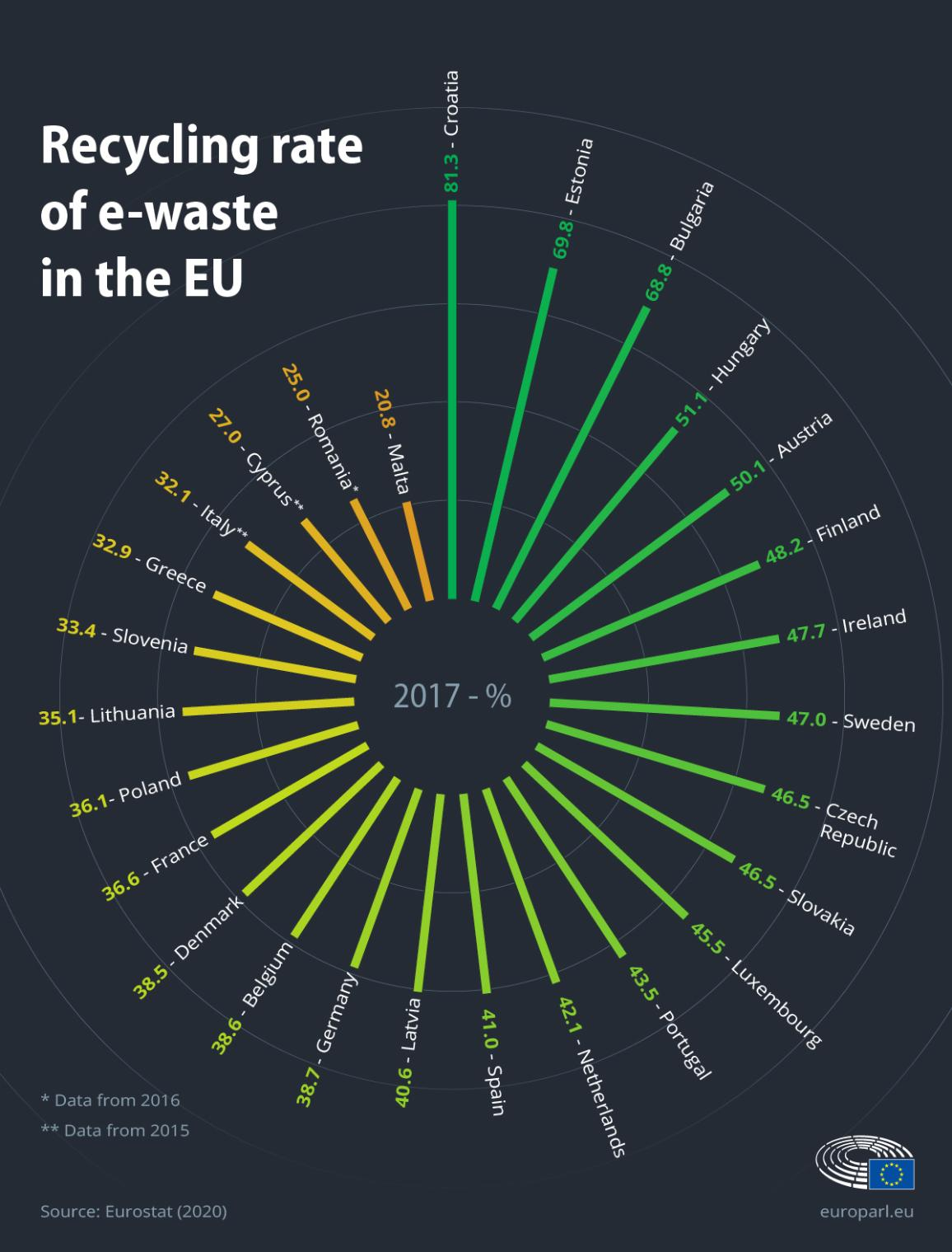 Infographic on the recycling rate of e-waste in the EU