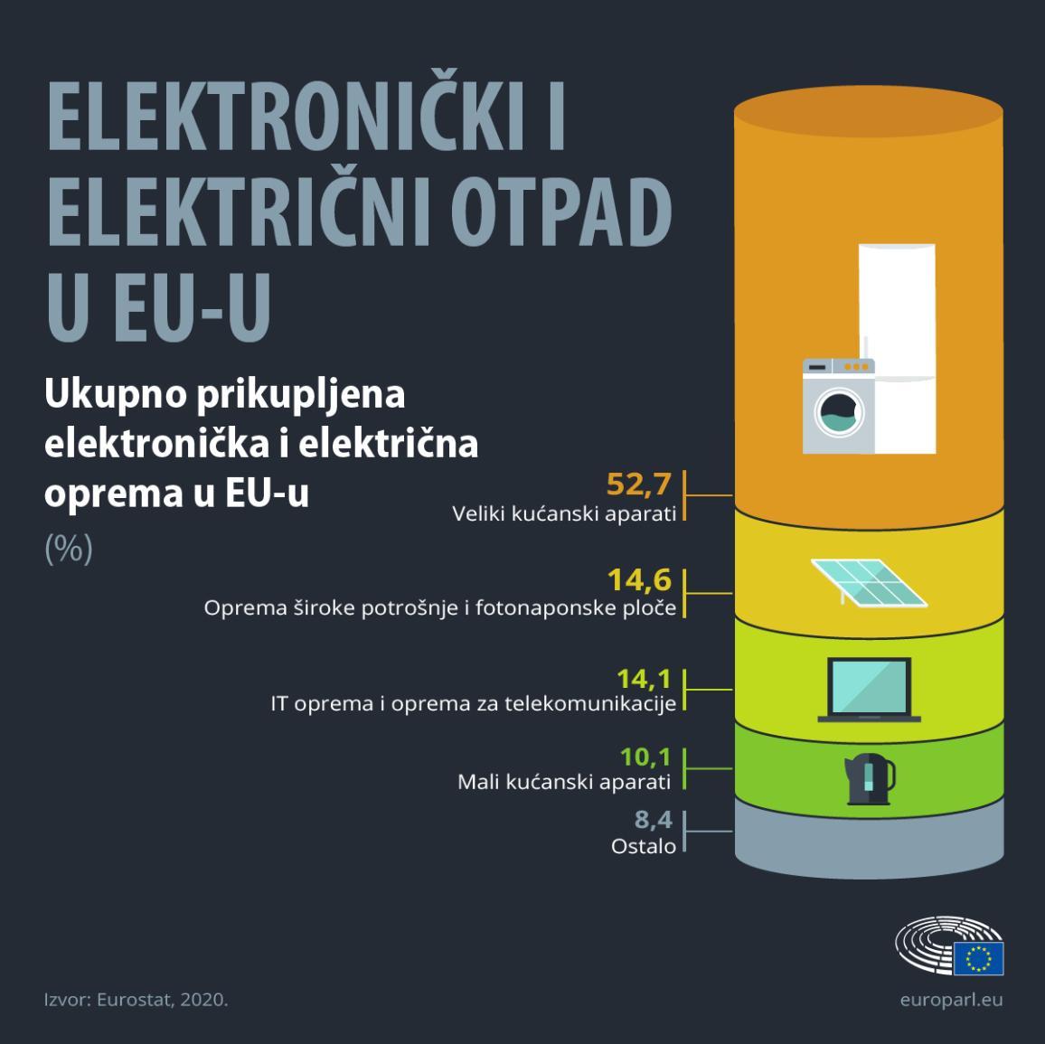 Infografika koja prikazuje postotak e-otpada po vrsti uređaja u EU-u