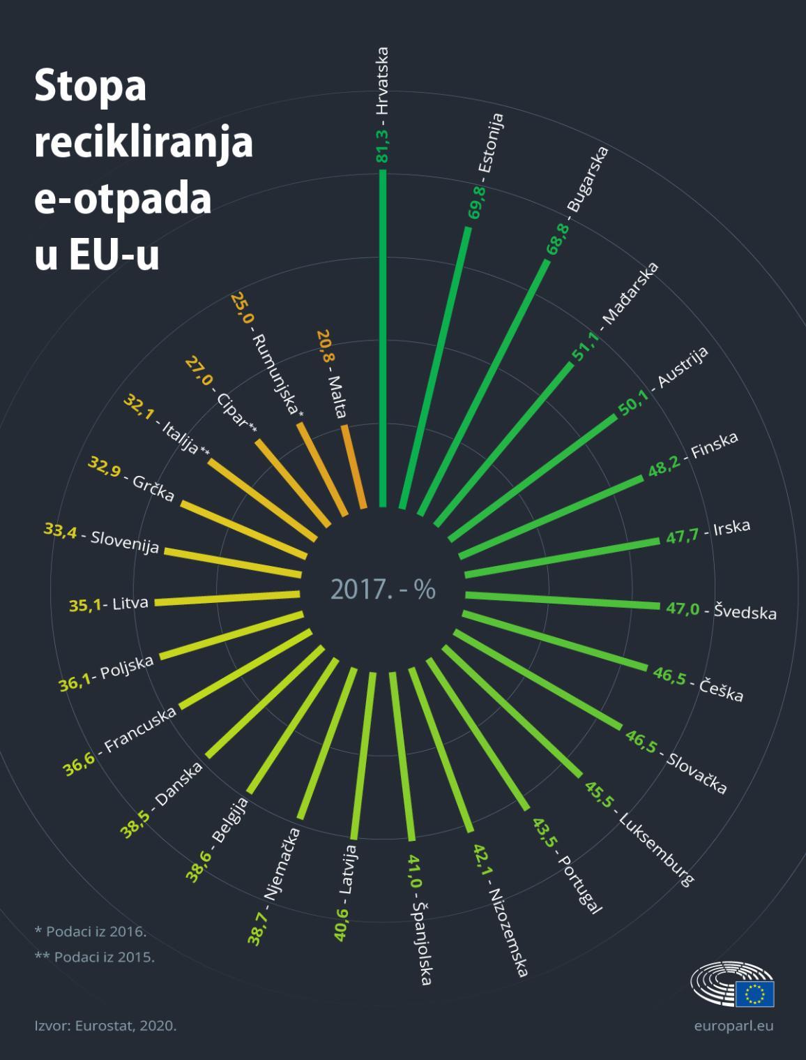 Infografika koja prikazuje stopu recikliranja e-otpada po državama članicama EU-a
