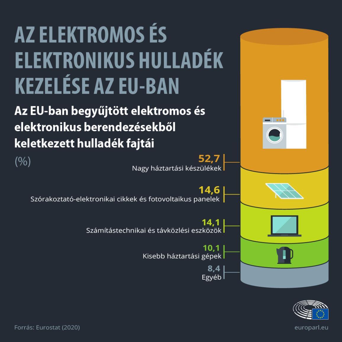 Infografika: az EU-ban az e-hulladék készüléktípusok szerinti százalékos aránya