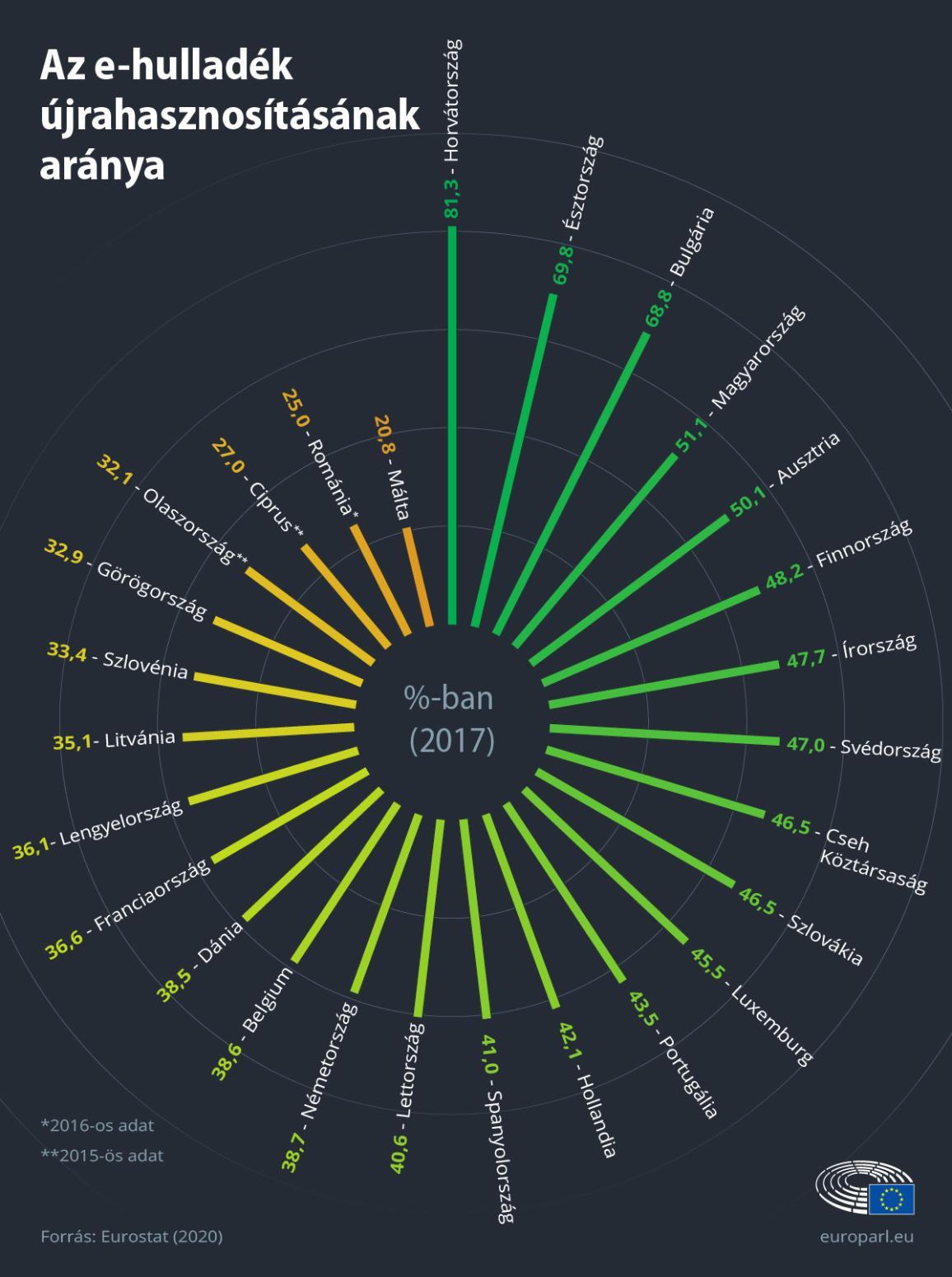 Infografika: az e-hulladék újrafeldolgozási aránya uniós országonként