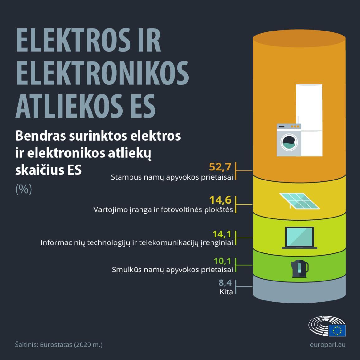 Infografike rodoma EEĮ atliekų procentinė dalis ES pagal prietaiso tipą.
