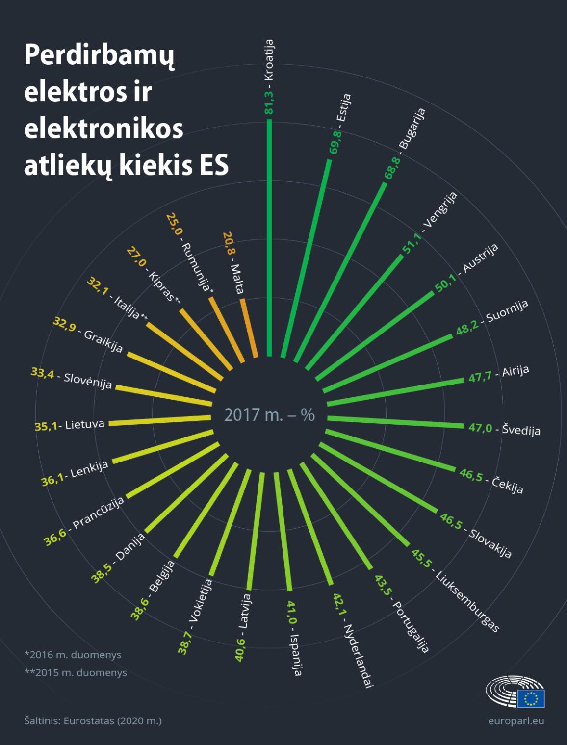 Infografike rodoma EEĮ atliekų perdirbimo dalis pagal ES valstybę.
