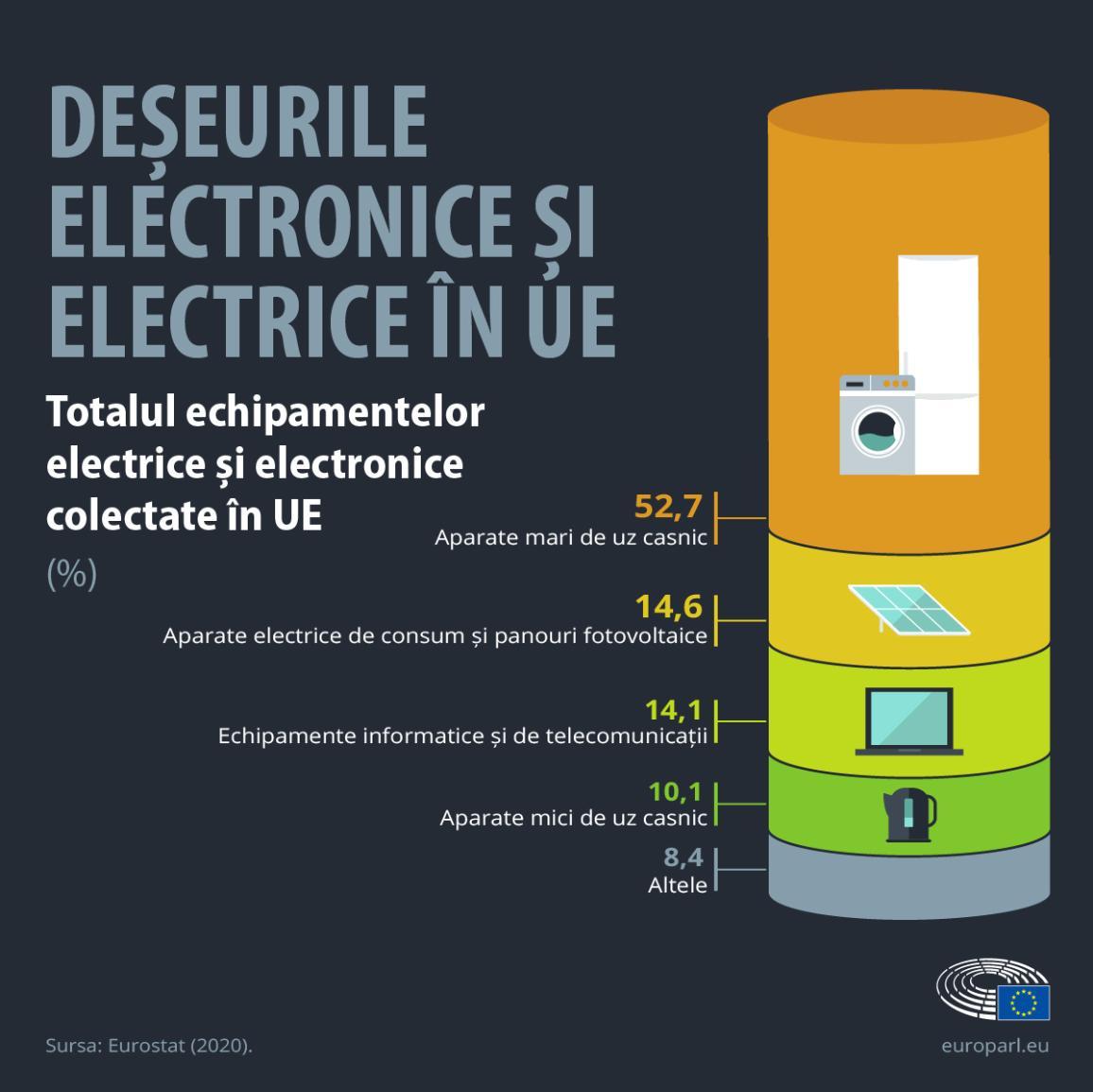 Infografic: procentul de deșeuri electronice pe tip de aparat în UE