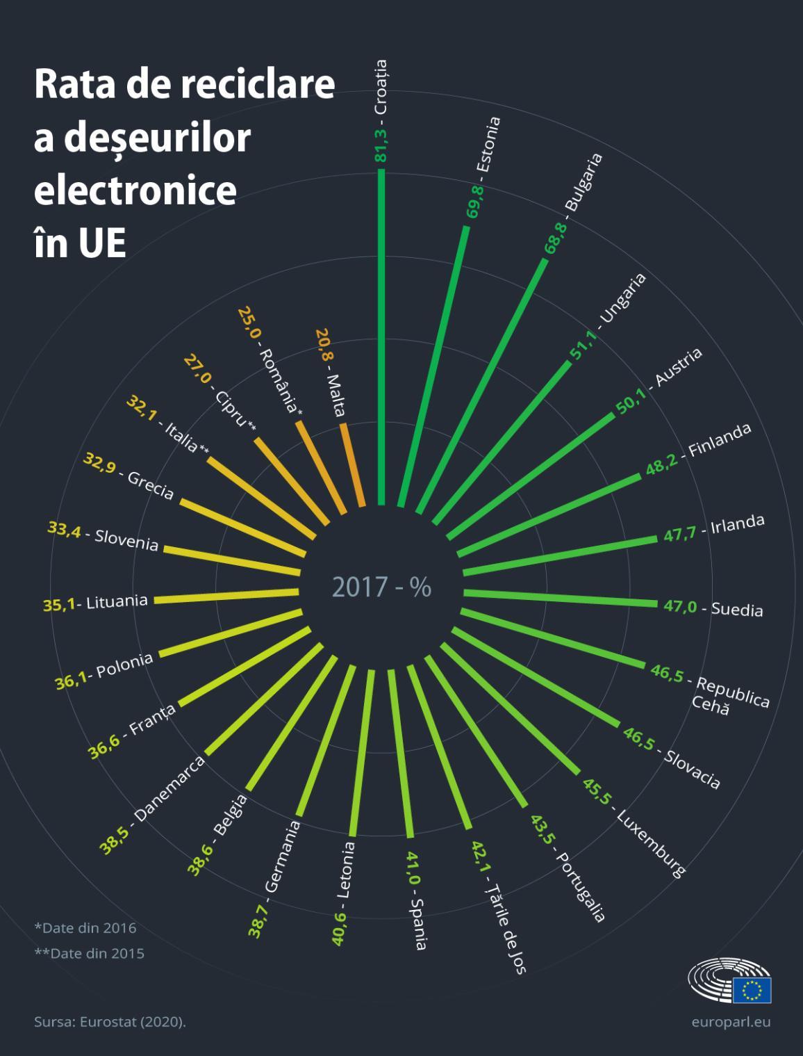 Infografic: rata de reciclare a deșeurilor electronice în fiecare țară din UE