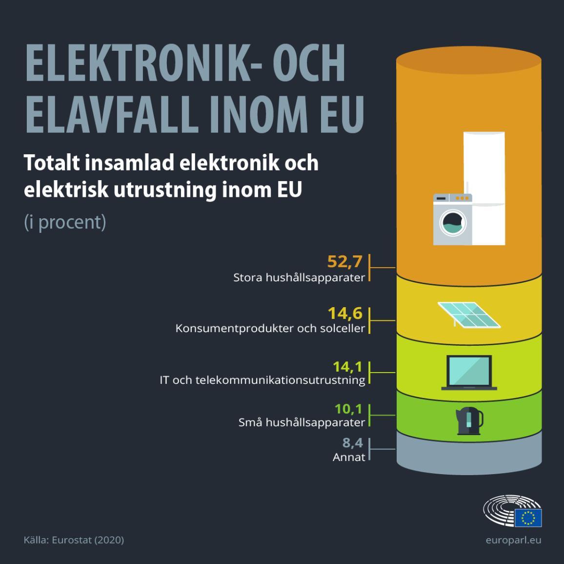 Infografik som visar andelen elavfall per produkttyp i EU