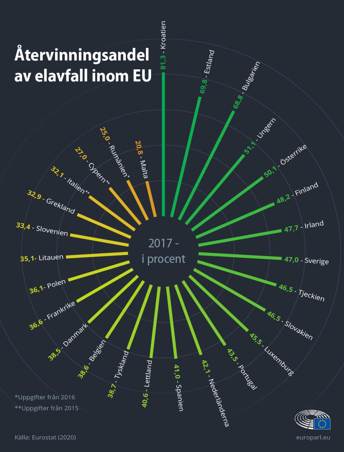 Infografik som visar andelen avfall som återvinns per EU-land