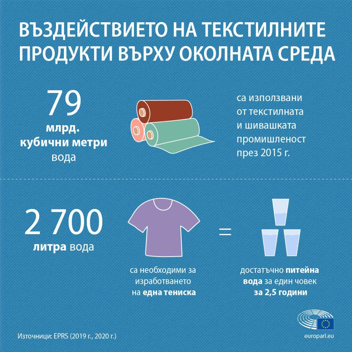 Инфографика за потреблението на вода от текстилната промишленост
