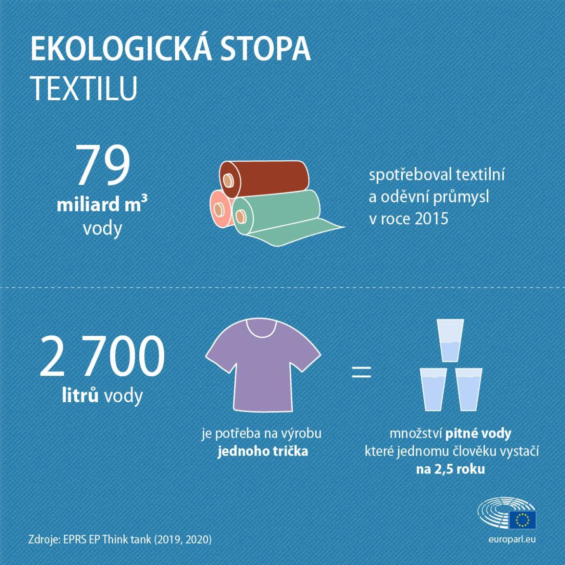 Kolik vody se spotřebuje na výrobu jednoho trička?