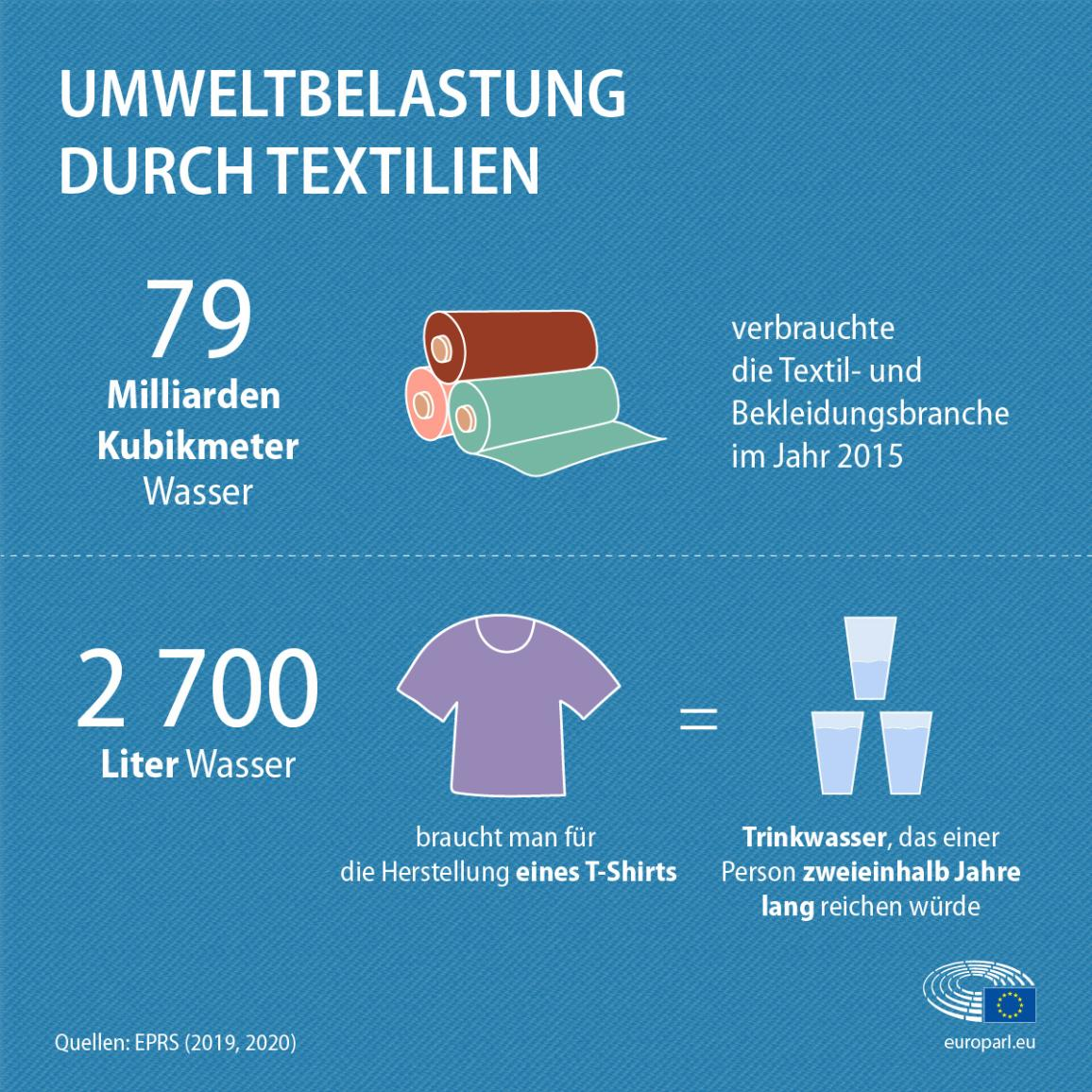 Wie viel Wasser bei der Textilproduktion verbraucht wird: 2700 Liter Wasser braucht man für die Herstellung eines T-Shirts