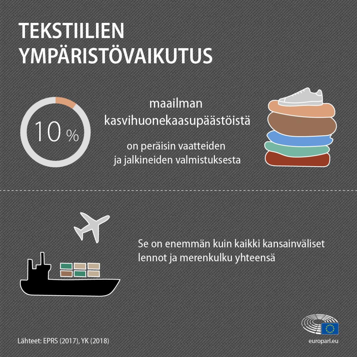Infografiikka, jossa on faktoja ja lukuja tekstiilien ympäristövaikutuksista