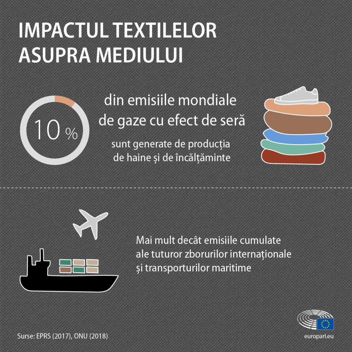 Infografic conținând informații și cifre despre impactul textilelor asupra mediului