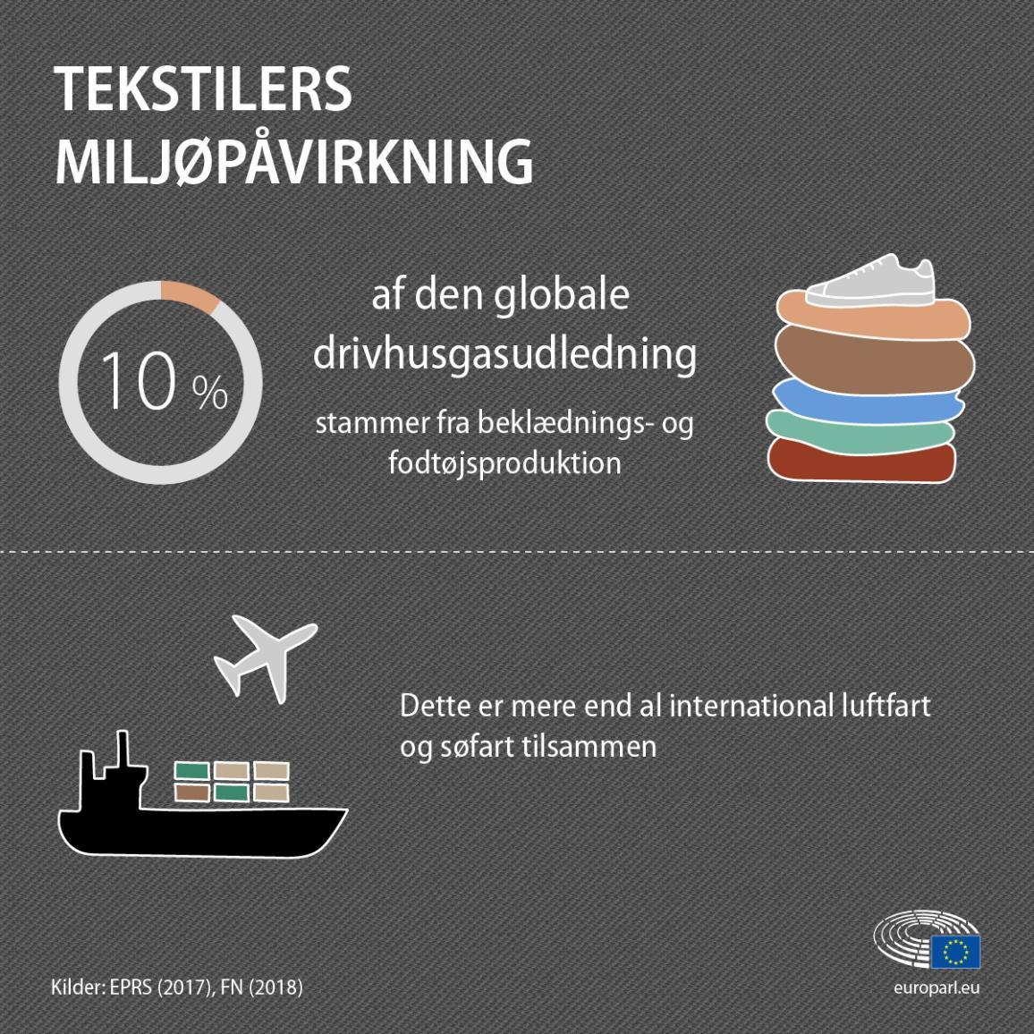 infografik med fakta og tal om tekstilers indvirkning på miljøet